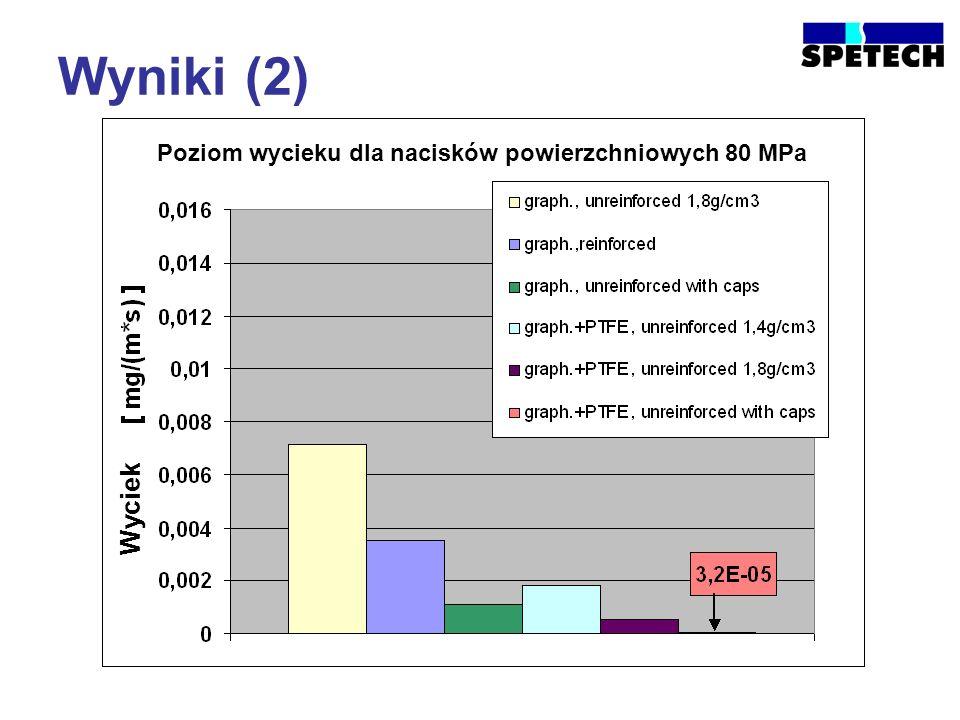 Wyniki (2) Poziom wycieku dla nacisków powierzchniowych 80 MPa Wyciek