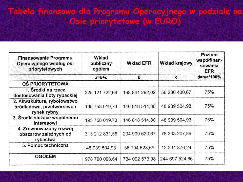 Tabela finansowa dla Programu Operacyjnego w podziale na