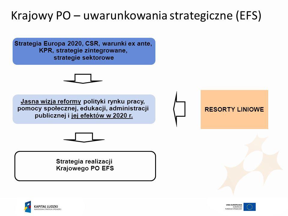 Krajowy PO – uwarunkowania strategiczne (EFS)