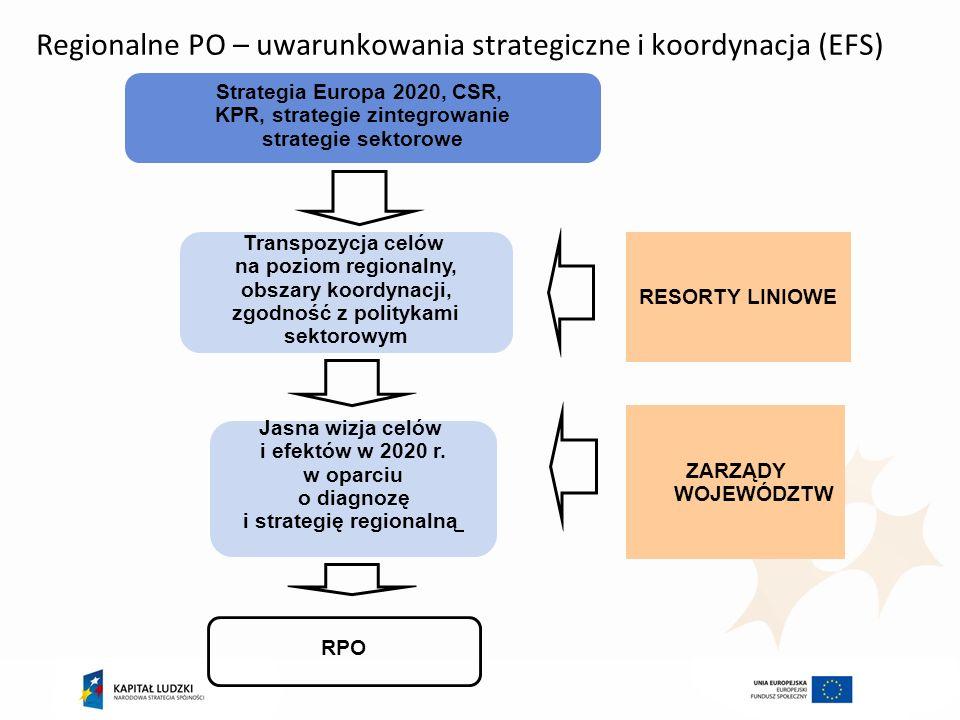 Regionalne PO – uwarunkowania strategiczne i koordynacja (EFS)