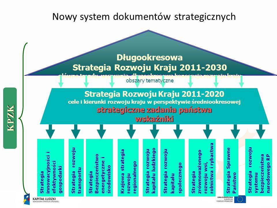 Nowy system dokumentów strategicznych