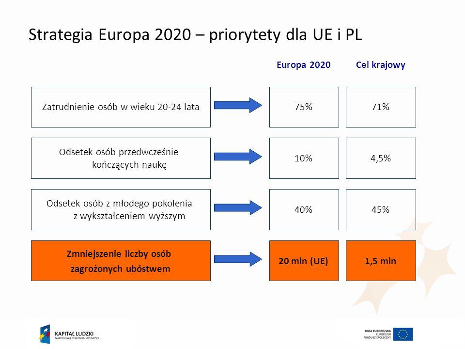 Strategia Europa 2020 – priorytety dla UE i PL