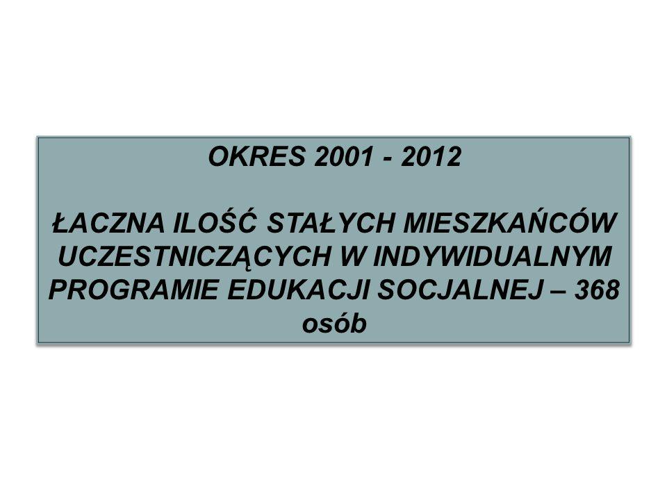 OKRES 2001 - 2012 ŁACZNA ILOŚĆ STAŁYCH MIESZKAŃCÓW UCZESTNICZĄCYCH W INDYWIDUALNYM PROGRAMIE EDUKACJI SOCJALNEJ – 368 osób.