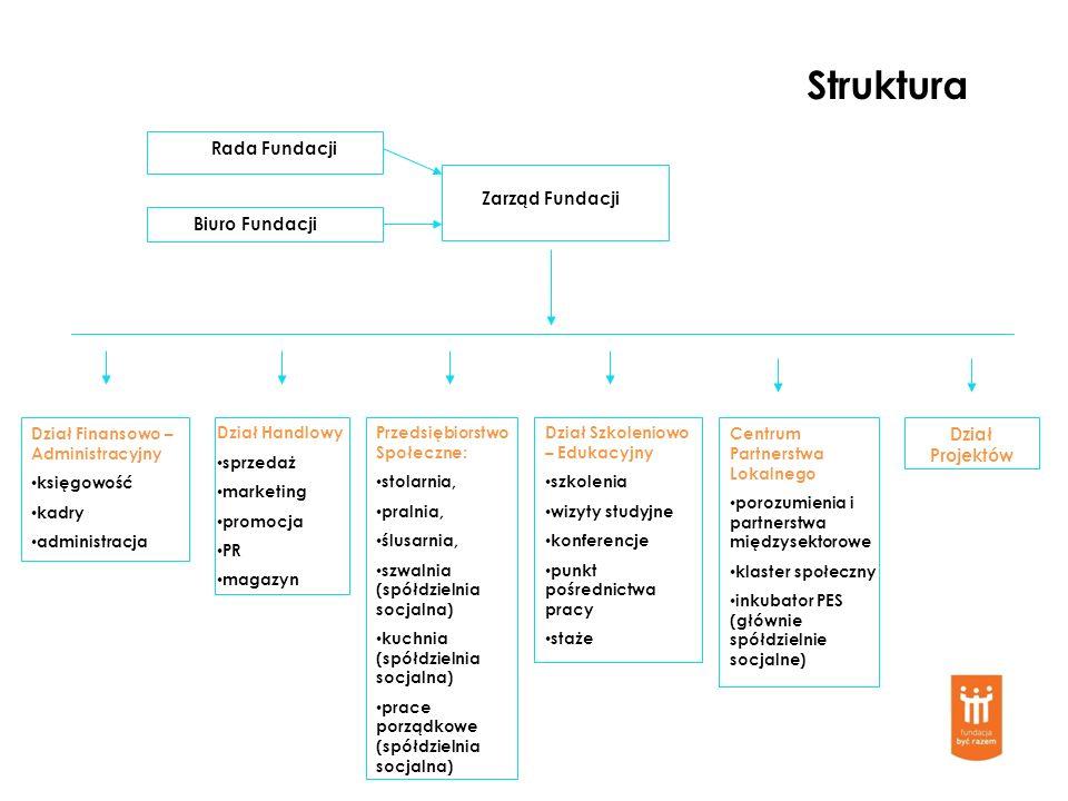 Struktura Rada Fundacji Zarząd Fundacji Biuro Fundacji Dział Projektów