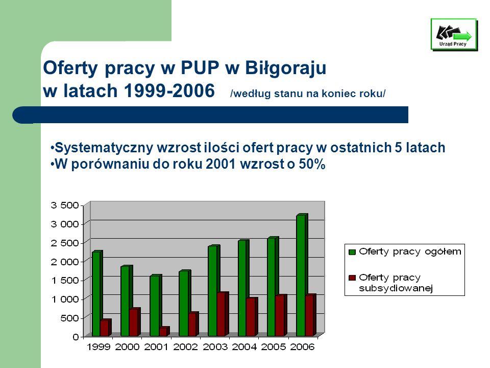 Oferty pracy w PUP w Biłgoraju