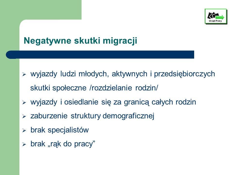 Negatywne skutki migracji
