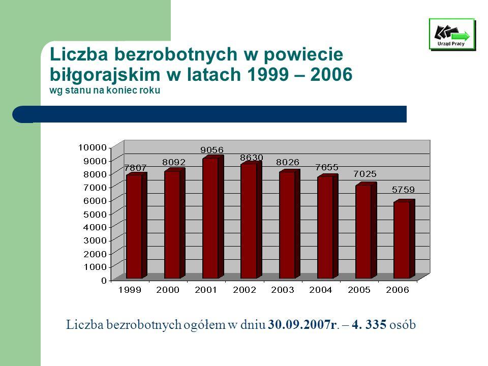 Liczba bezrobotnych w powiecie biłgorajskim w latach 1999 – 2006 wg stanu na koniec roku