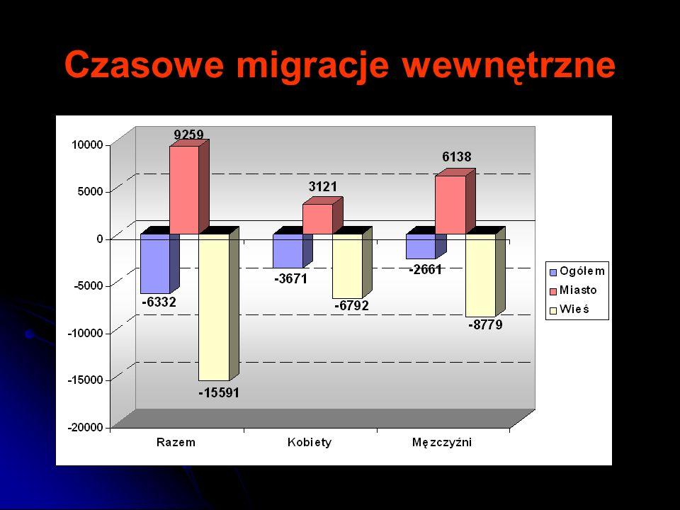 Czasowe migracje wewnętrzne