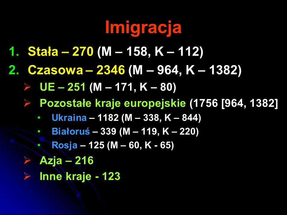 Imigracja Stała – 270 (M – 158, K – 112)