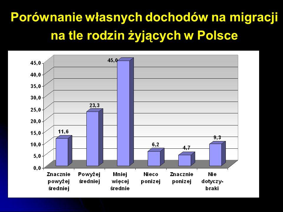 Porównanie własnych dochodów na migracji na tle rodzin żyjących w Polsce