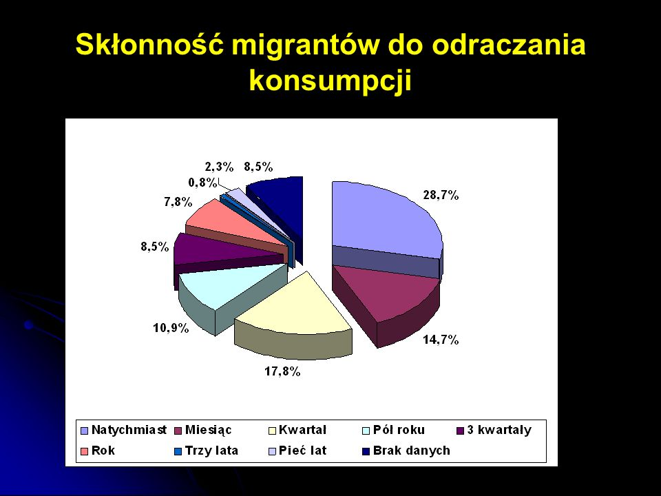 Skłonność migrantów do odraczania konsumpcji