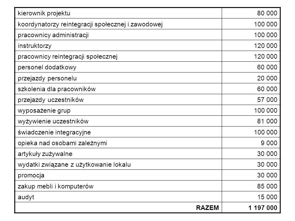 kierownik projektu 80 000. koordynatorzy reintegracji społecznej i zawodowej. 100 000. pracownicy administracji.