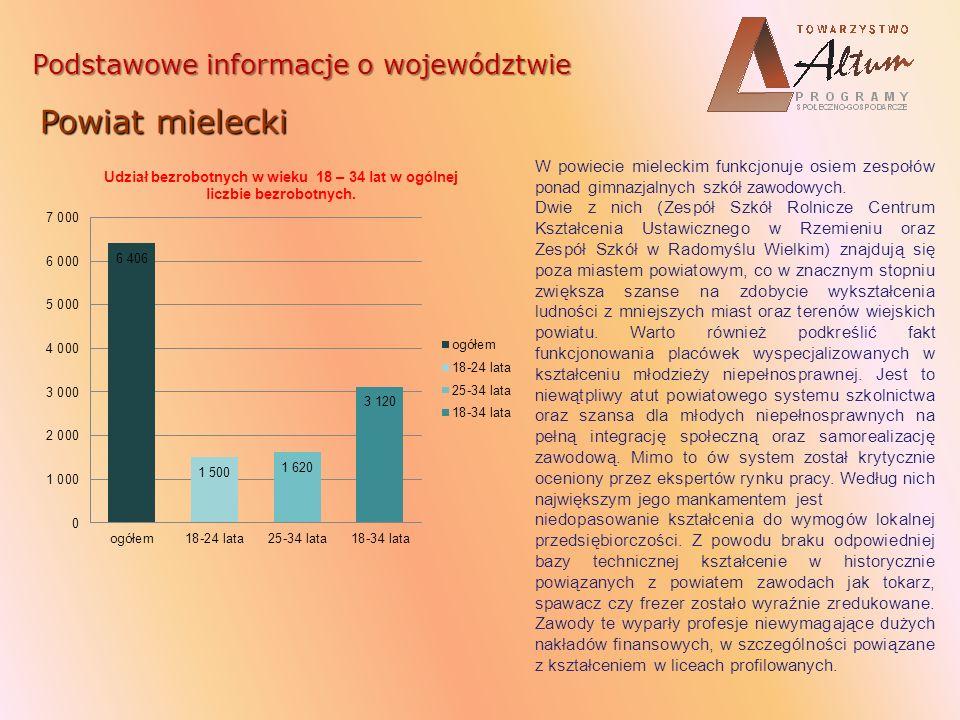 Powiat mielecki Podstawowe informacje o województwie
