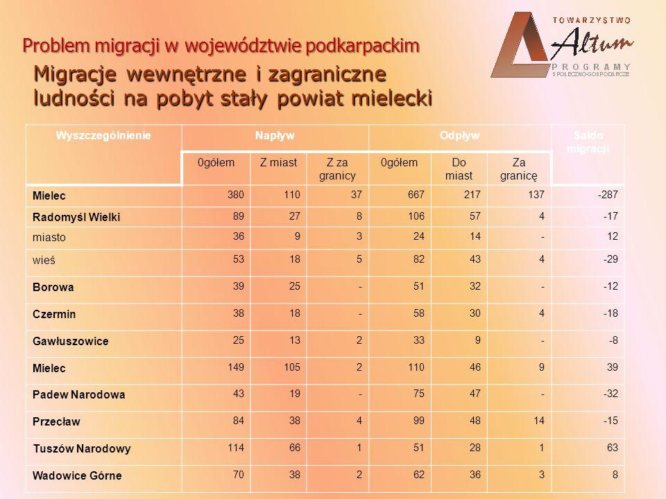 Problem migracji w województwie podkarpackim