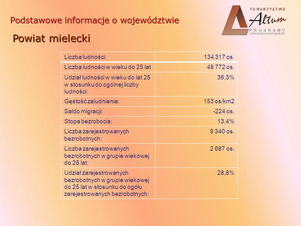 Powiat mielecki Podstawowe informacje o województwie Liczba ludności: