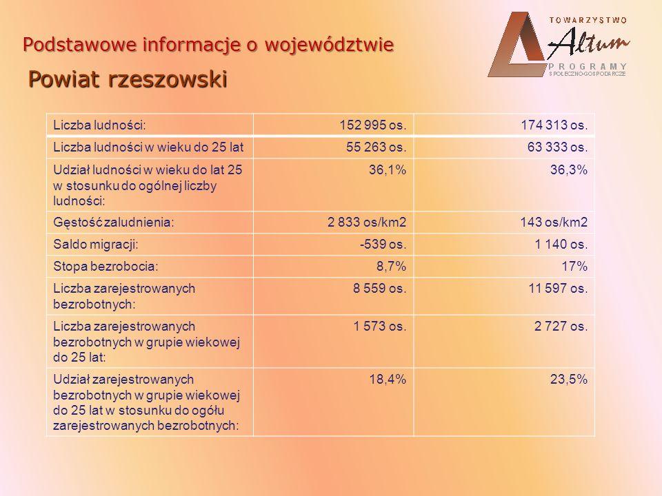 Powiat rzeszowski Podstawowe informacje o województwie