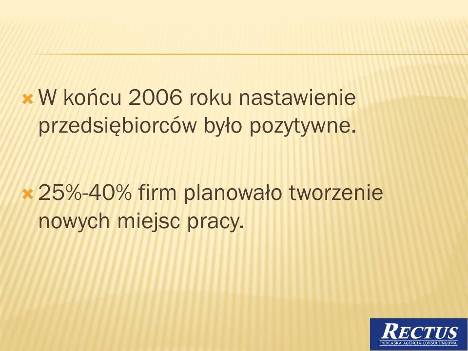 W końcu 2006 roku nastawienie przedsiębiorców było pozytywne.