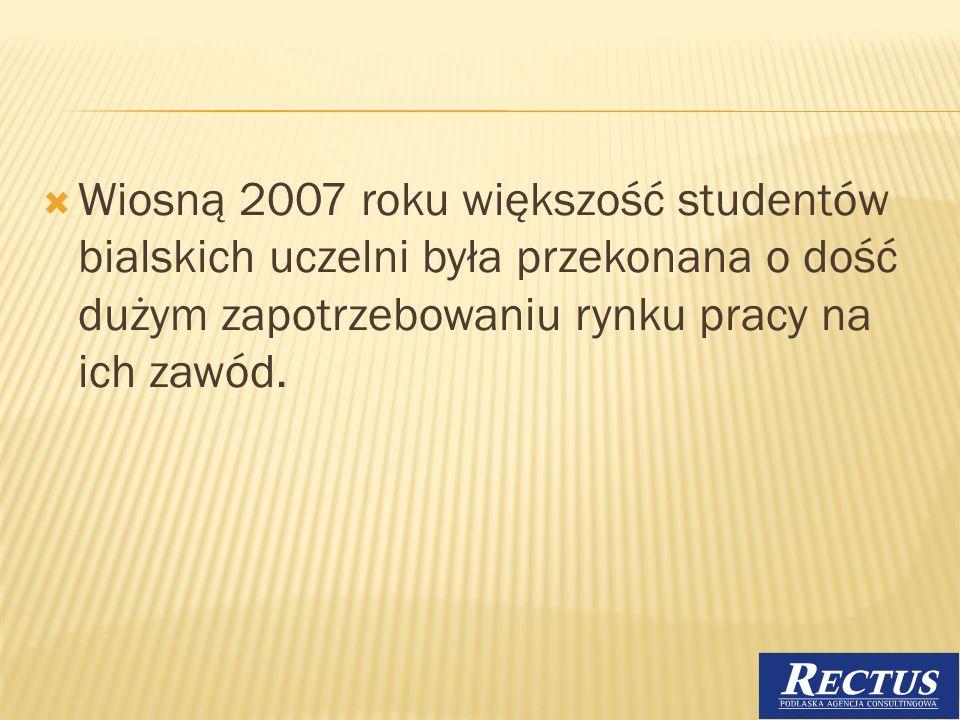 Wiosną 2007 roku większość studentów bialskich uczelni była przekonana o dość dużym zapotrzebowaniu rynku pracy na ich zawód.