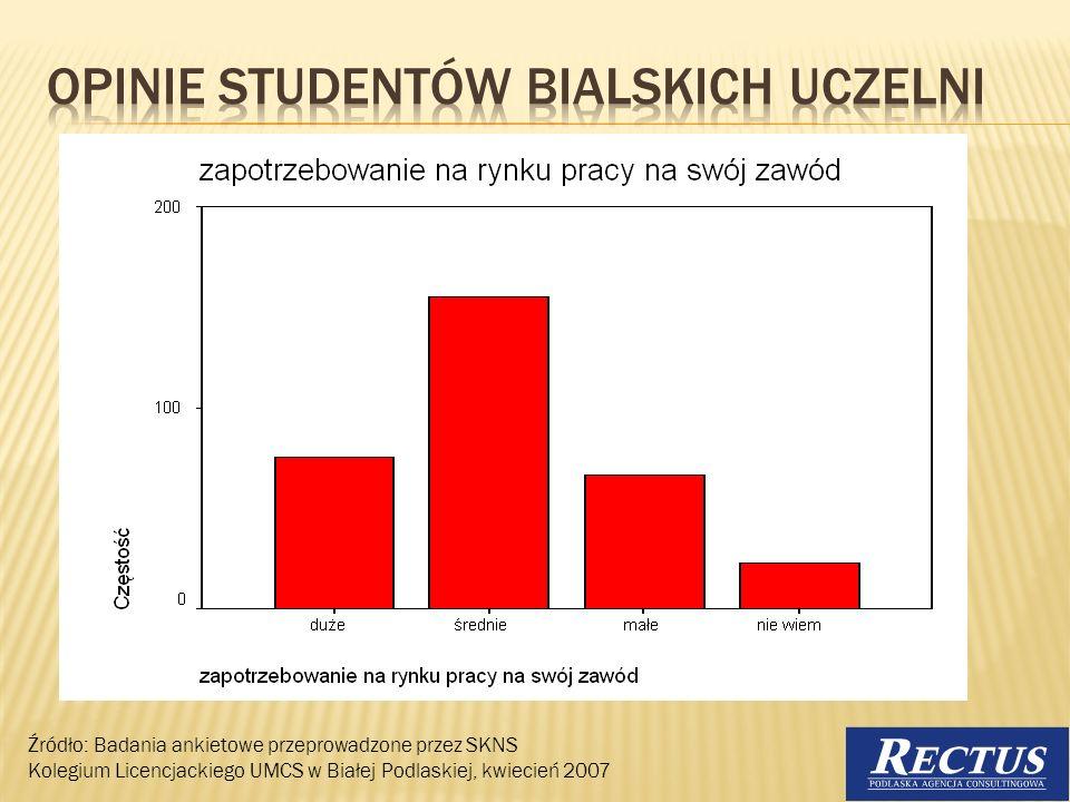 Opinie studentów bialskich uczelni
