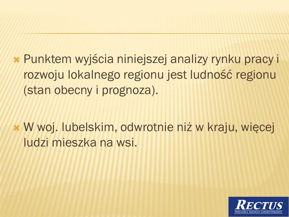 Punktem wyjścia niniejszej analizy rynku pracy i rozwoju lokalnego regionu jest ludność regionu (stan obecny i prognoza).