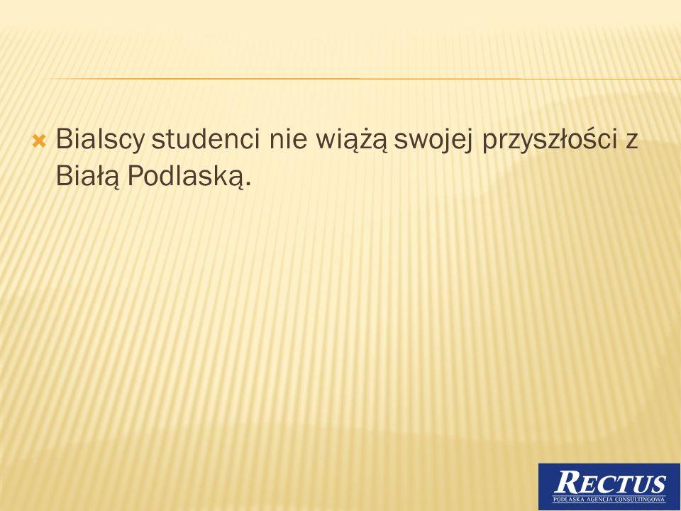 Bialscy studenci nie wiążą swojej przyszłości z Białą Podlaską.