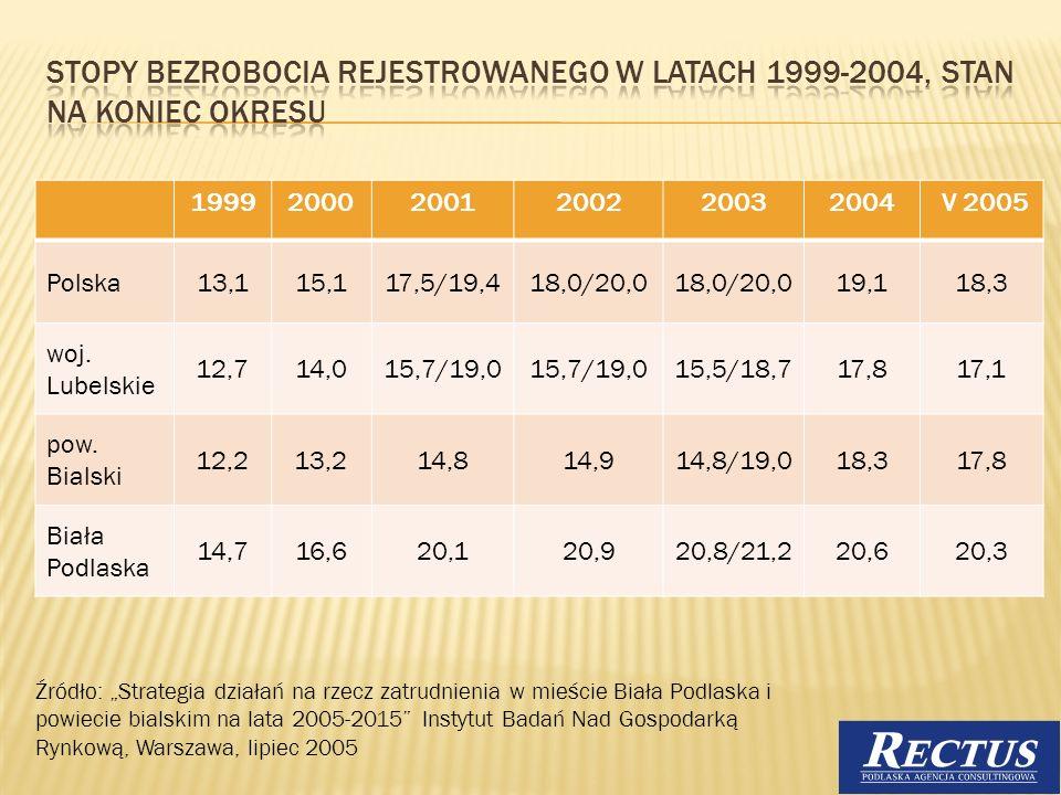 Stopy bezrobocia rejestrowanego w latach 1999-2004, stan na koniec okresu