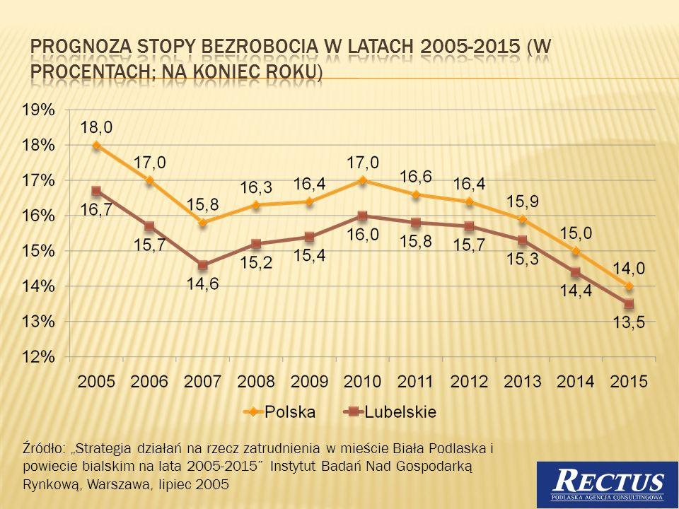 Prognoza stopy bezrobocia w latach 2005-2015 (w procentach; na koniec roku)