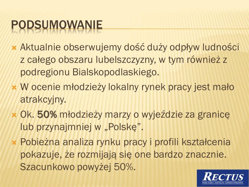 podsumowanieAktualnie obserwujemy dość duży odpływ ludności z całego obszaru lubelszczyzny, w tym również z podregionu Bialskopodlaskiego.