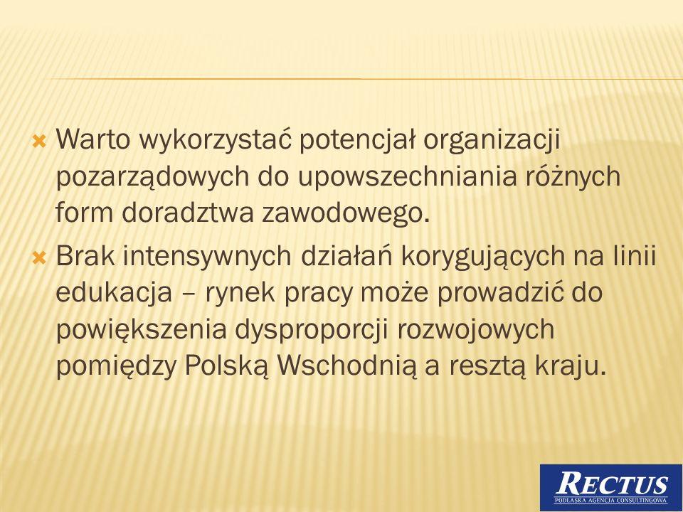 Warto wykorzystać potencjał organizacji pozarządowych do upowszechniania różnych form doradztwa zawodowego.