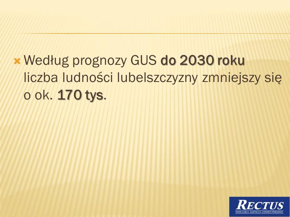 Według prognozy GUS do 2030 roku liczba ludności lubelszczyzny zmniejszy się o ok. 170 tys.