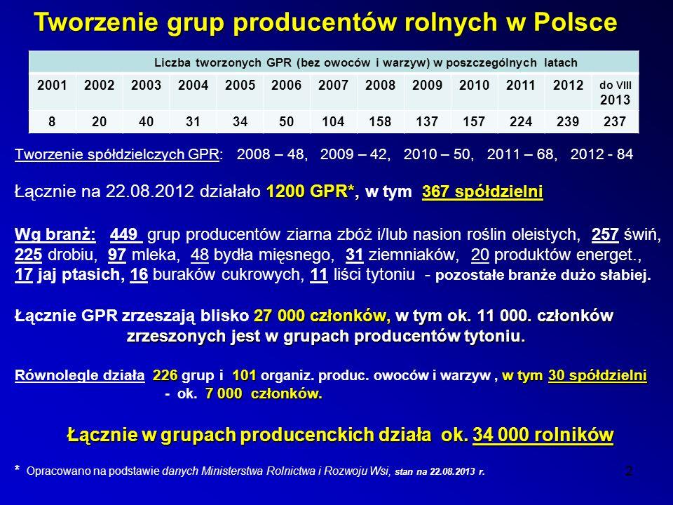 Tworzenie grup producentów rolnych w Polsce
