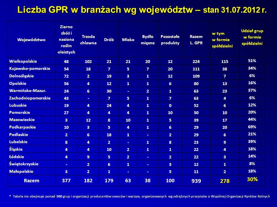 Liczba GPR w branżach wg województw – stan 31.07.2012 r.