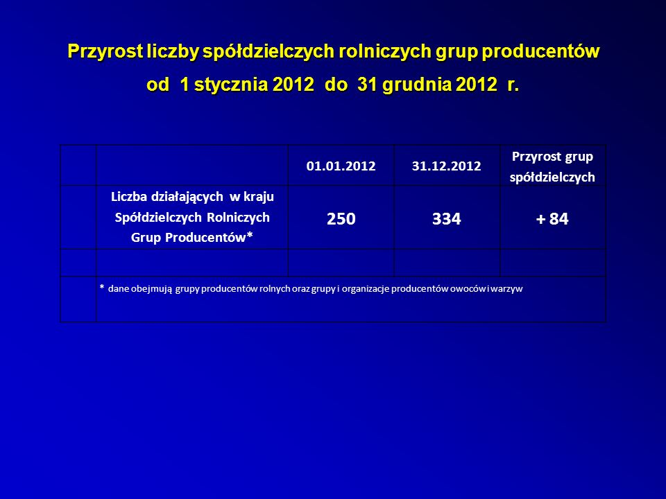Przyrost grup spółdzielczych