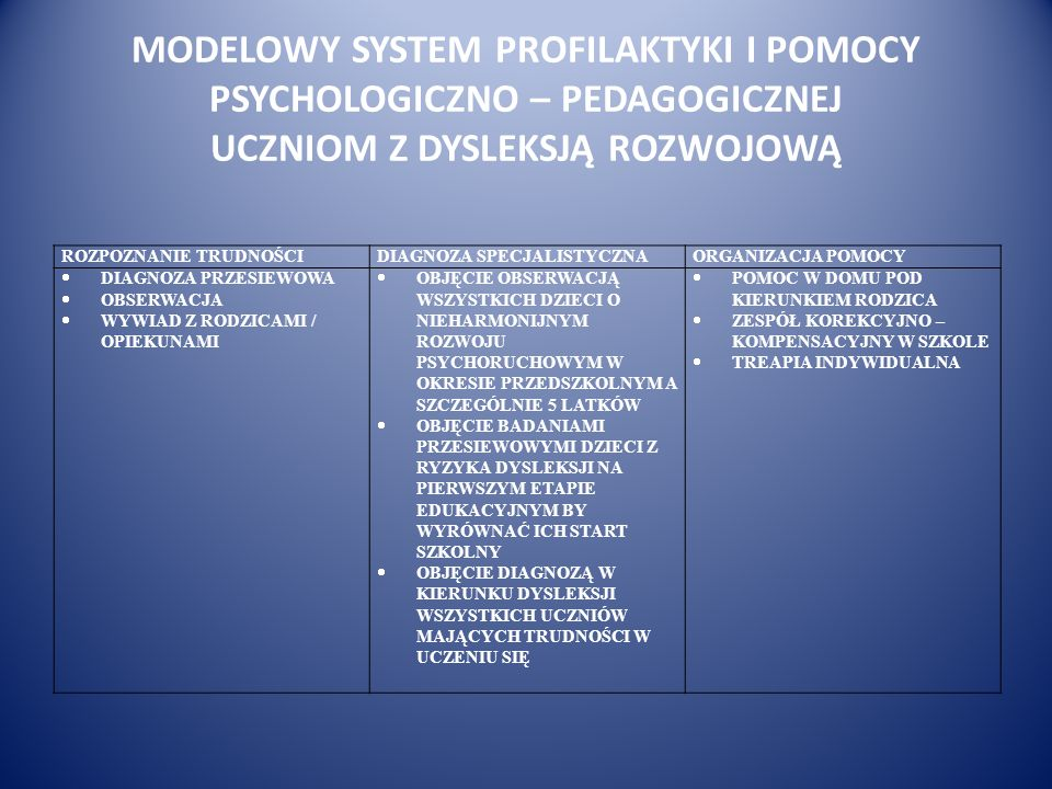 MODELOWY SYSTEM PROFILAKTYKI I POMOCY PSYCHOLOGICZNO – PEDAGOGICZNEJ UCZNIOM Z DYSLEKSJĄ ROZWOJOWĄ