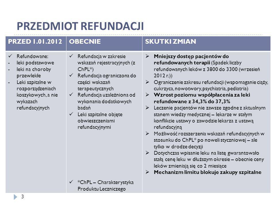 PRZEDMIOT REFUNDACJI PRZED 1.01.2012 OBECNIE SKUTKI ZMIAN Refundowane: