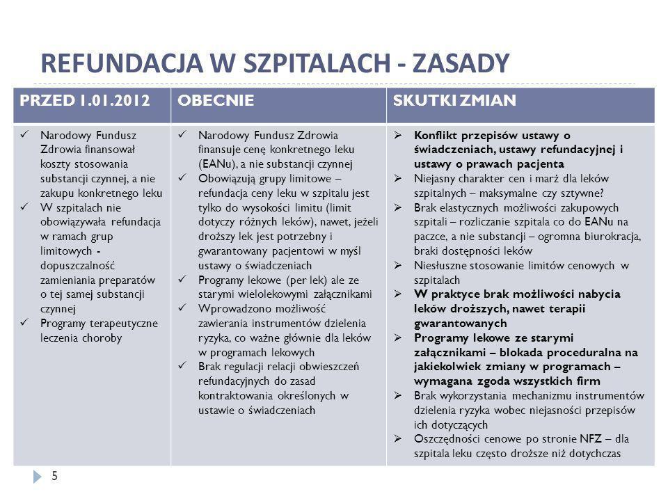 REFUNDACJA W SZPITALACH - ZASADY