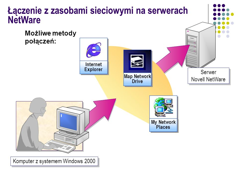 Komputer z systemem Windows 2000