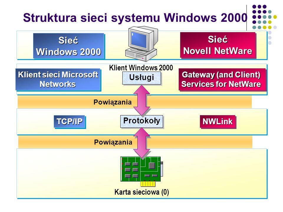 Struktura sieci systemu Windows 2000