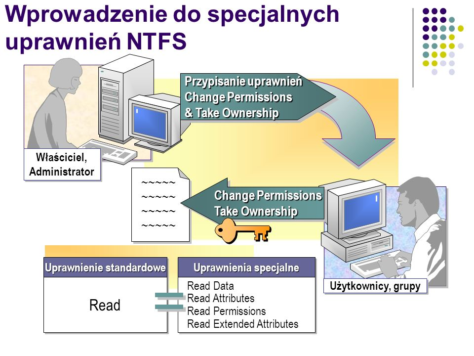 Wprowadzenie do specjalnych uprawnień NTFS
