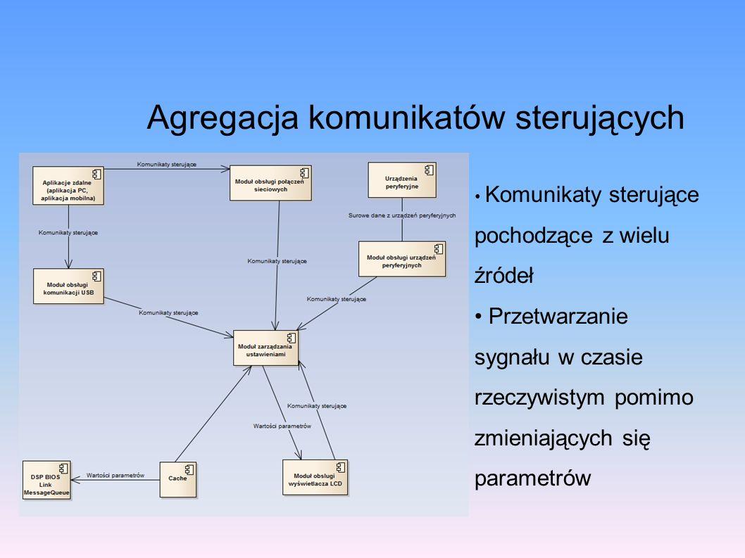 Agregacja komunikatów sterujących