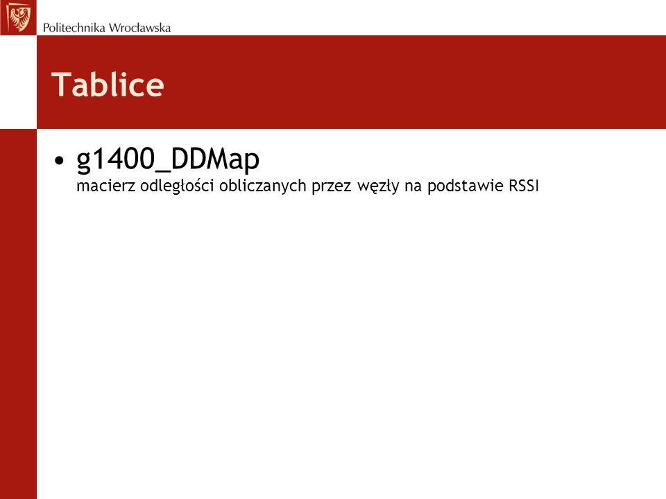 Tablice g1400_DDMap macierz odległości obliczanych przez węzły na podstawie RSSI