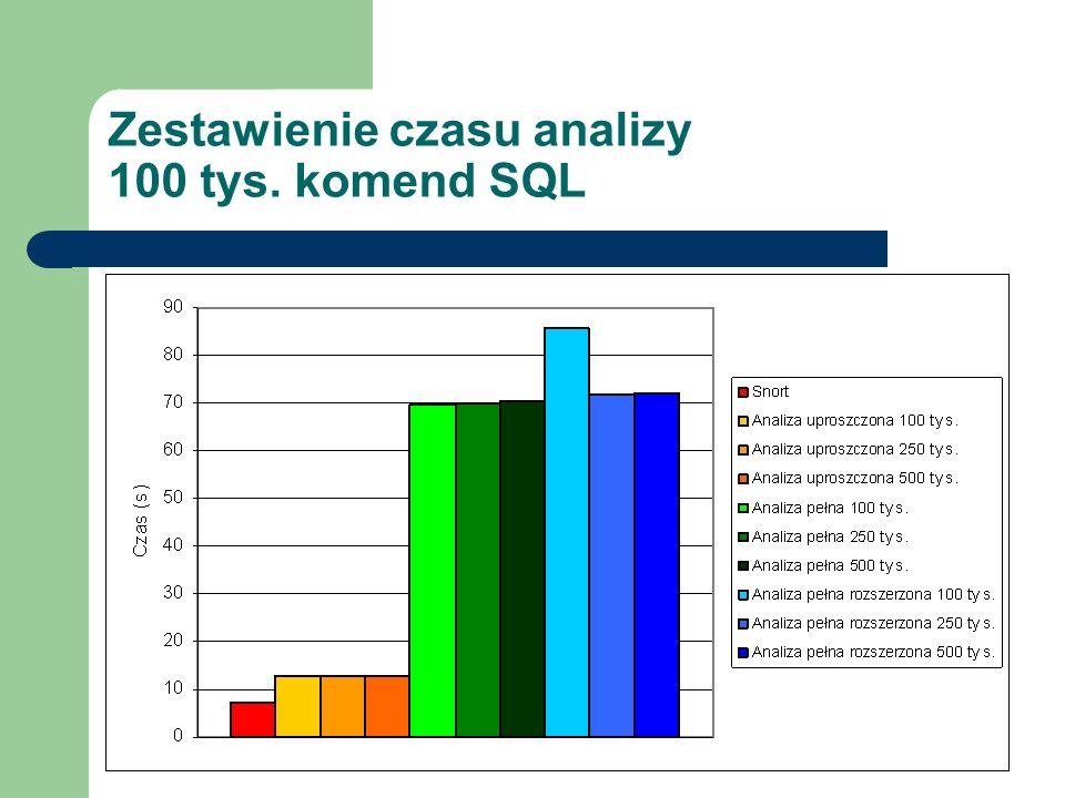 Zestawienie czasu analizy 100 tys. komend SQL