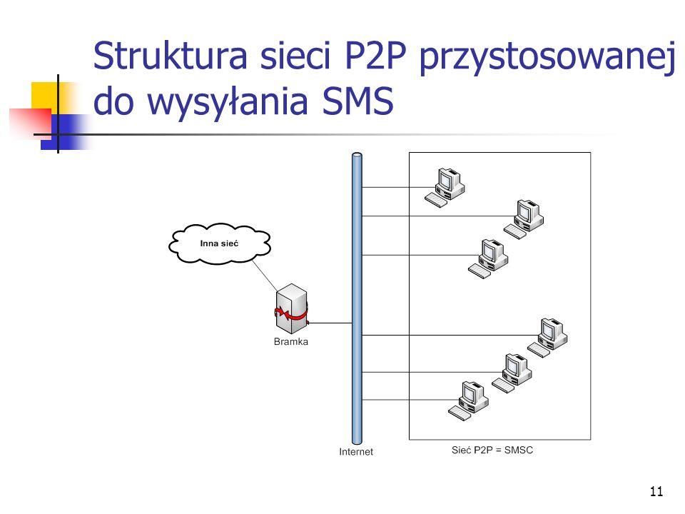 Struktura sieci P2P przystosowanej do wysyłania SMS