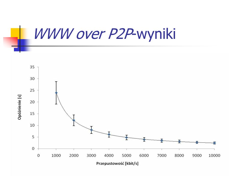 WWW over P2P-wyniki