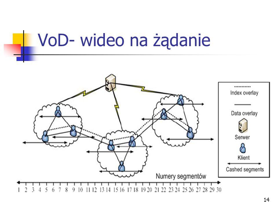 VoD- wideo na żądanie