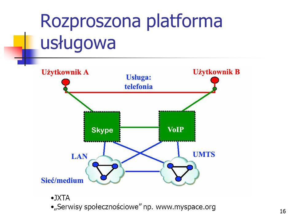 Rozproszona platforma usługowa