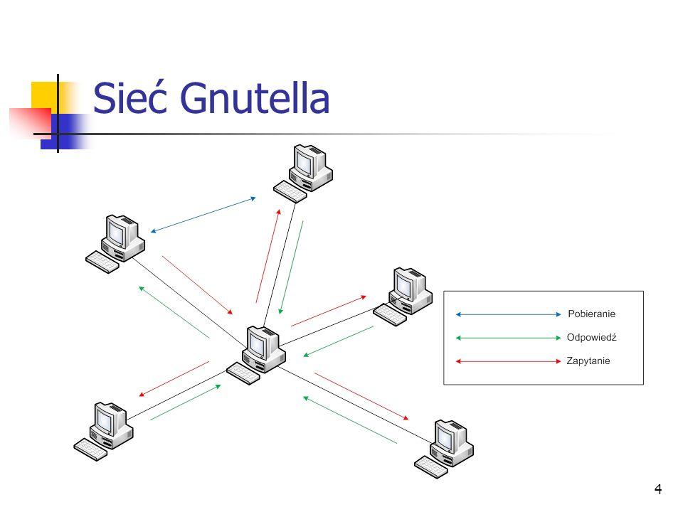 Sieć Gnutella