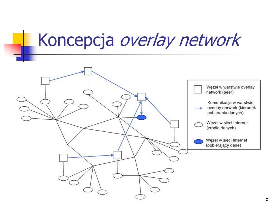 Koncepcja overlay network