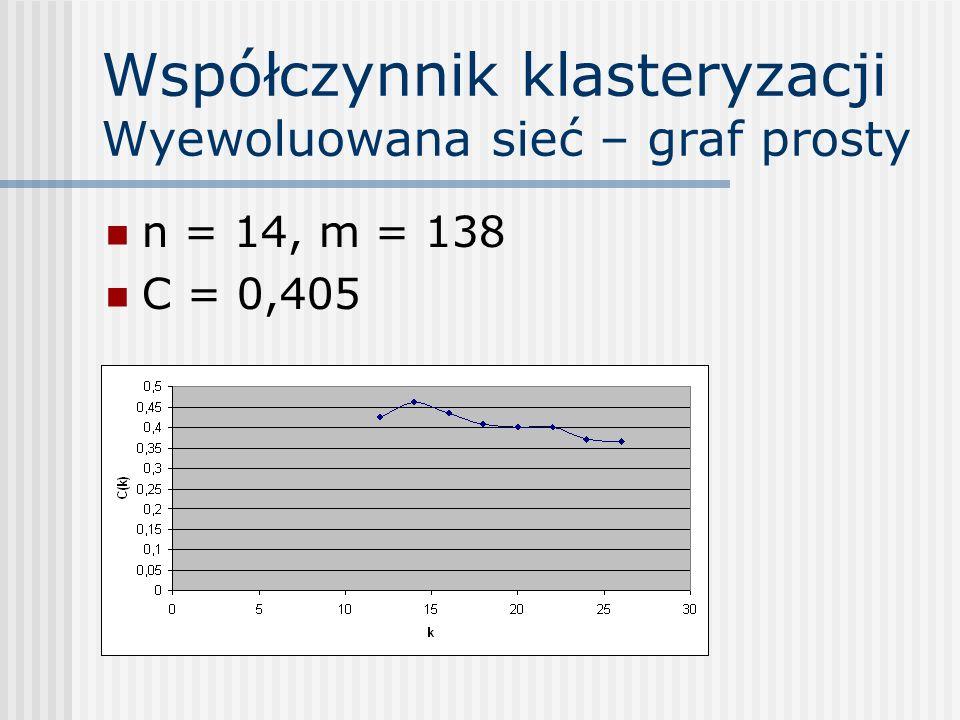 Współczynnik klasteryzacji Wyewoluowana sieć – graf prosty