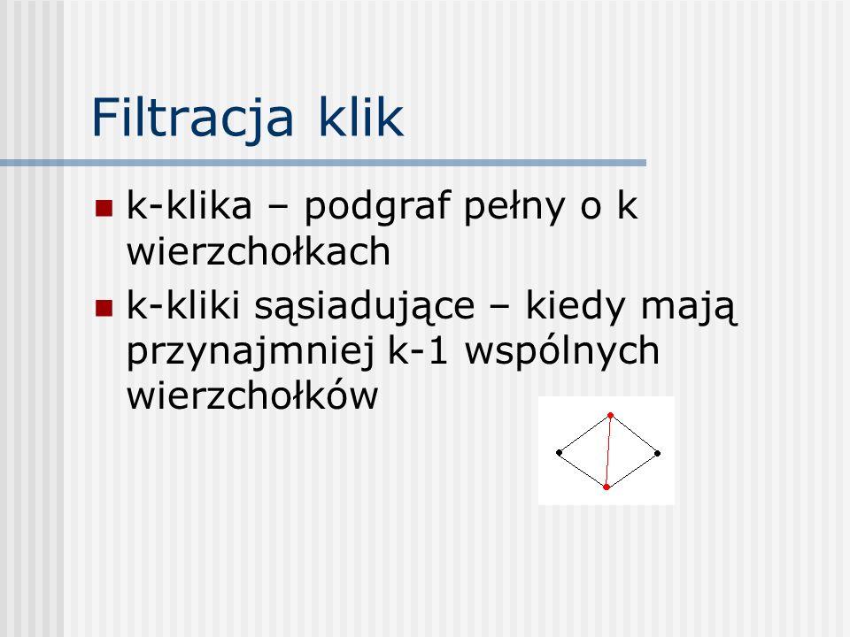 Filtracja klik k-klika – podgraf pełny o k wierzchołkach